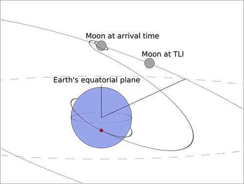 orbita-de-transferencia-lunar