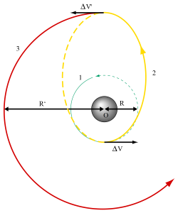 orbita-tranferencia-hohmann