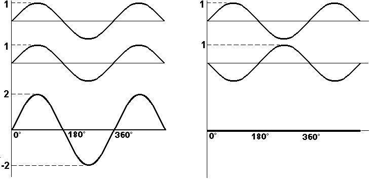 fase ondas2