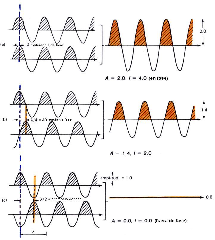 fase ondas3