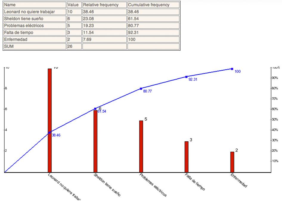 Diagrama de ejemplo de Átomos y Bits