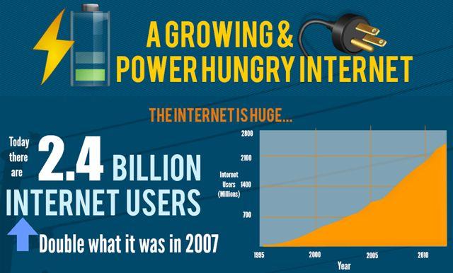 Fragmento Infografia consumo de Internet