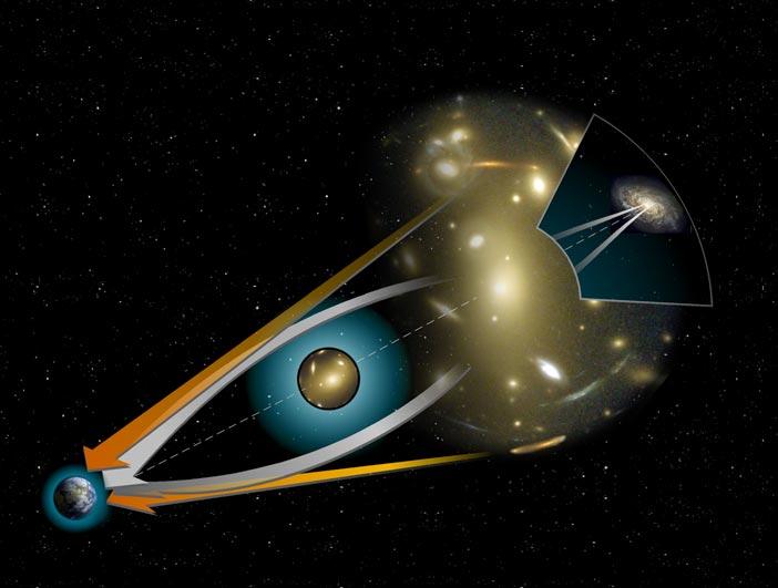 Lente gravitacional, lente gravitatoria