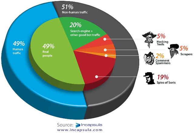 Stalking Pie, Distribución del tráfico web