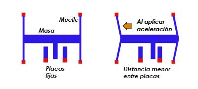 Esquema acelerometro capacitivo