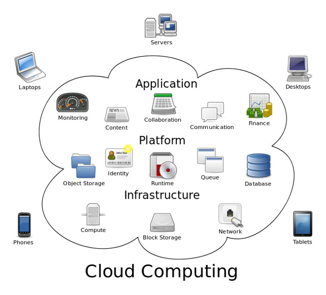 Nube Cloud Computing (Fuente Wikipedia)